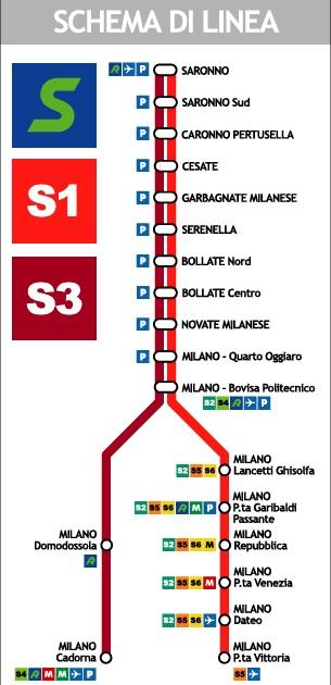 Linie S der U-Bahn Milan